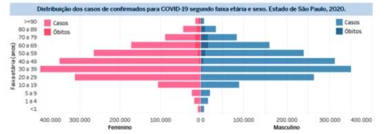 Tabela de distribuição de casos de confirmados para COVID-19 SP